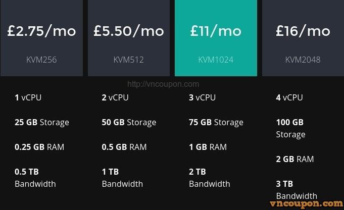 INIZ-VNCoupon-New-Price-SSD-KVM-VPS