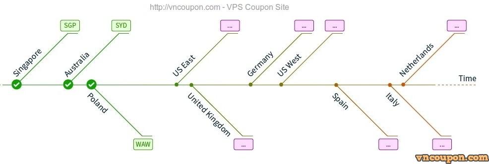ovh-timeline-vncoupon